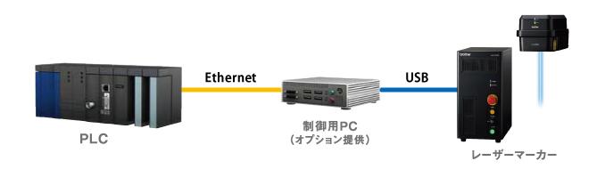 Ethernet通信コマンド制御(コマンド単体)