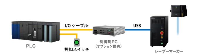 I/O制御(加工ファイル切替連続加工)