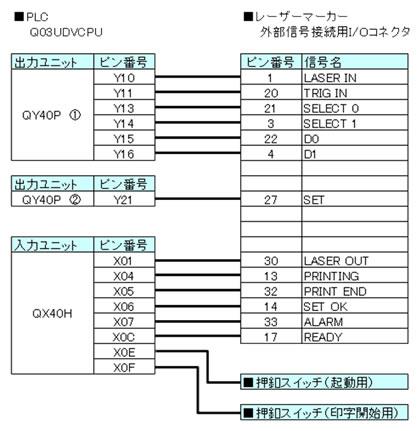 I/O信号配線図