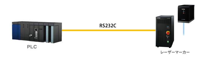 RS232C通信コマンド制御(コマンド単体)