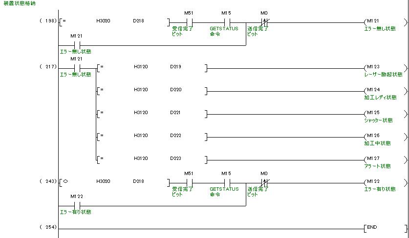 ラダープログラム