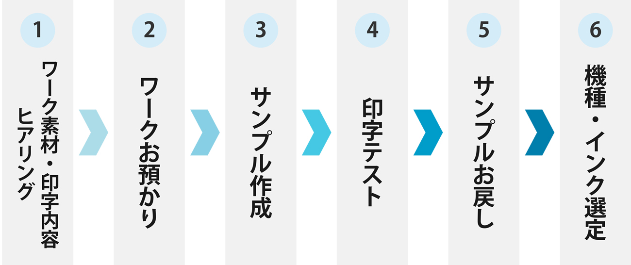基本的な印字サンプル作成の流れ