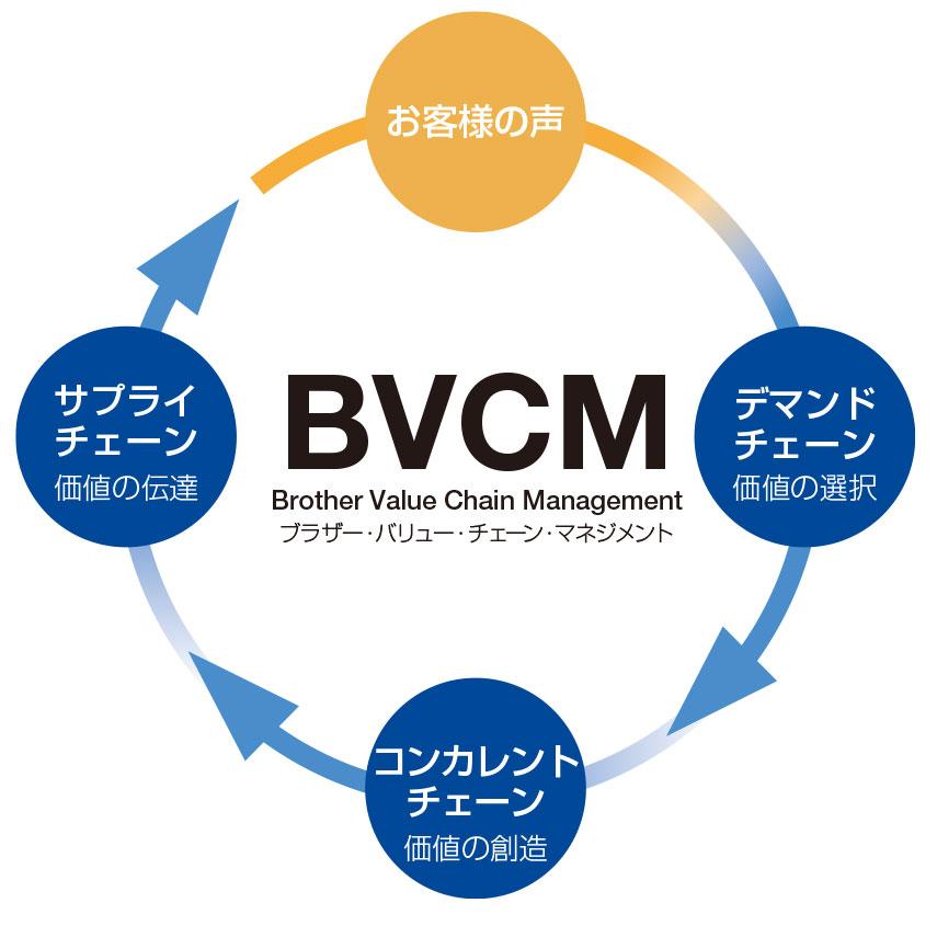ブラザーの価値を創造する「ブラザー・バリュー・チェーン・マネジメント(BVCM)」