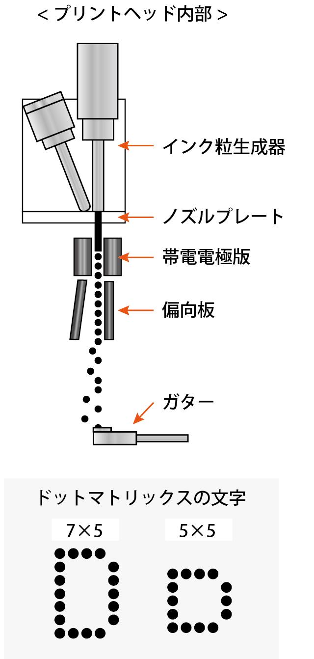 産業用インクジェットプリンタ ドット文字