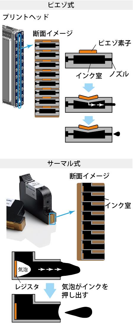 連続式インクジェットプリンタの原理