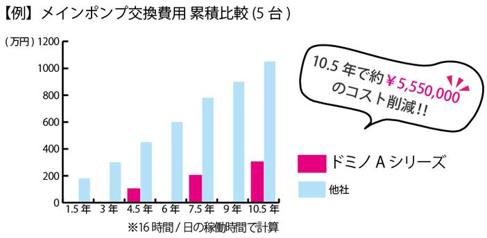 【例】インクジェットプリンタ メインポンプ交換費用 累積比較(5台)