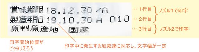 賞味期限、製造年月日、原料原産地を高速3行印字