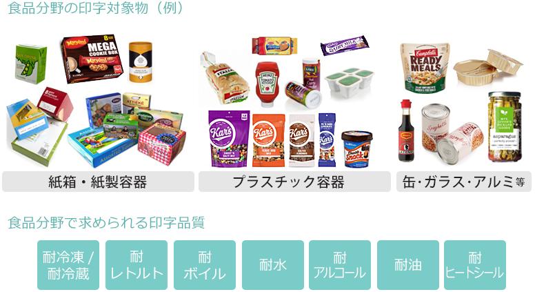 食品分野での印字