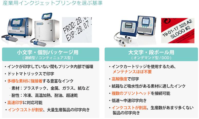 産業用インクジェットプリンタを選ぶ基準